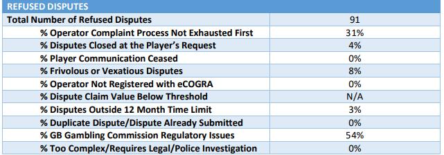 number of failed ecogra disputes