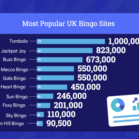 The 10 Most Popular Online Bingo Sites According to Google