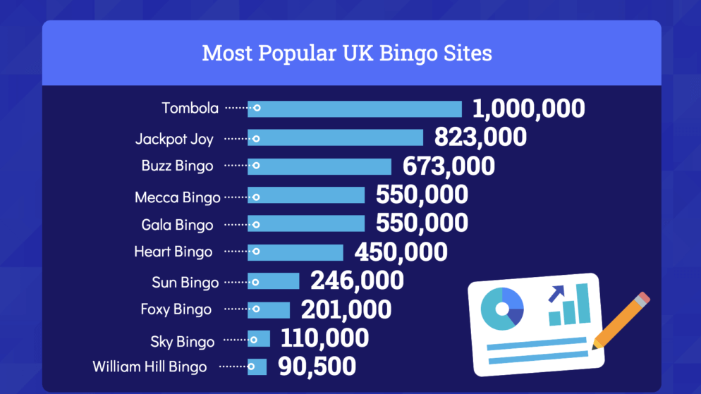 The 10 Most Popular Online Bingo Sites According to Google